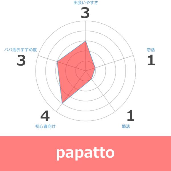 papattoの評価