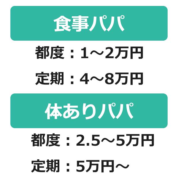 札幌パパ活の相場