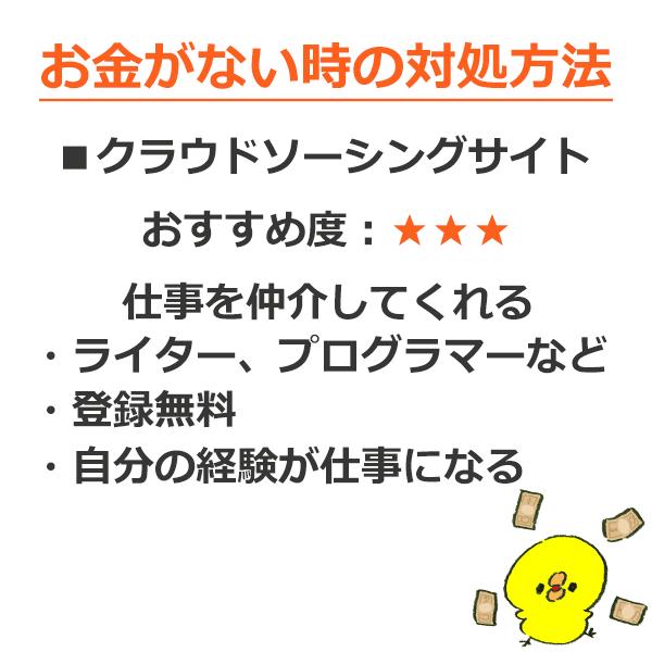 3.クラウドソーシングサイト