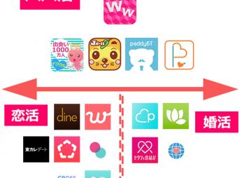 【徹底比較】おすすめパパ活アプリ一覧表